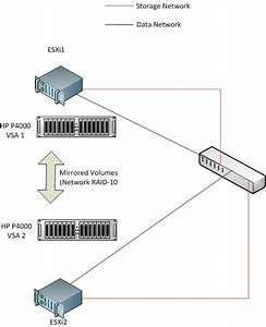 Configuration For A Two Machine Esxi Cluster Using Vsa To
