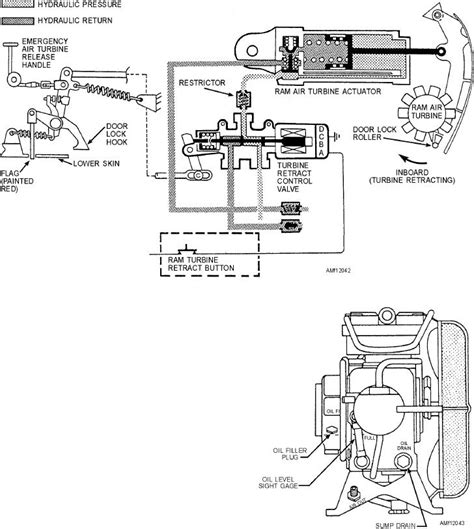 Air System Schematic by Figure 12 42 Ram Air Turbine System Schematic