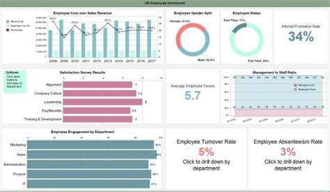 human resources dashboard solution examples idashboards