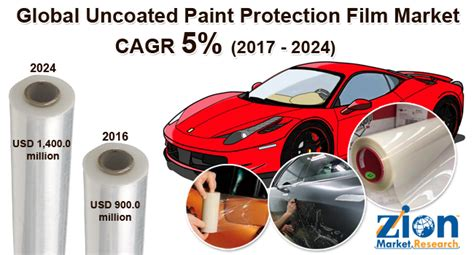 Global Uncoated Paint Protection Film Market Set For A
