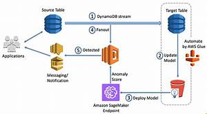 Anomaly Detection On Amazon Dynamodb Streams Using The