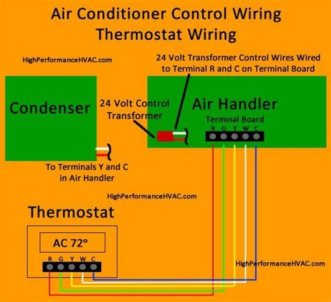 Wiring A Furnace And Air Conditioner air conditioner thermostat wiring diagram hvac
