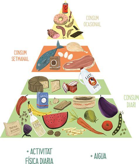 3 pi鐵es cuisine piramide alimenticia detallada imagui