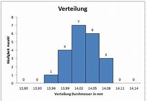 Häufigkeitsverteilung Berechnen : histogramm in excel erstellen h ufigkeitsverteilung ~ Themetempest.com Abrechnung