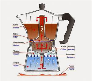 Turin Epicurean Capital  Bialetti U0026 39 S Coffee Revolution