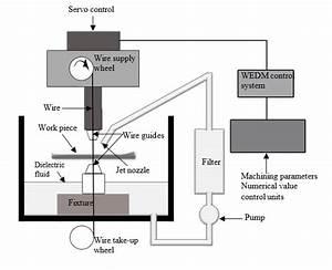 Schematic Diagram Of Wire Edm Setup 2 2 Analysis Of Variance  Anova