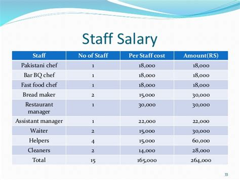 Beefeater Kitchen Manager Salary by How To Start An Event Planning Business From Home Updated