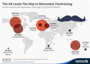 Chart: The UK Leads The Way In Movember Fundraising | Statista