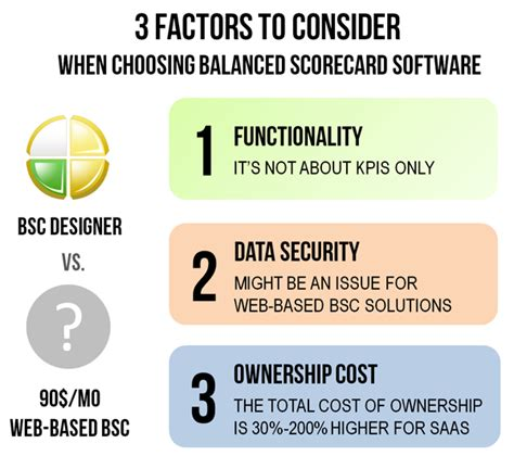 what does bsc stand for choosing balanced scorecard software 3 factors to