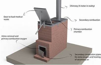 Incinerator Medical Homemade Temperature Rocket Burn Building