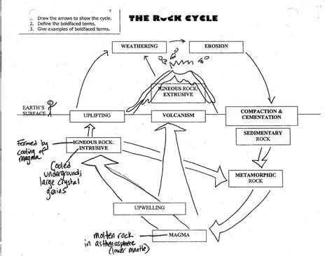 Rock Cycle Diagram To Label by Welcome To Earth Science A Science In 226