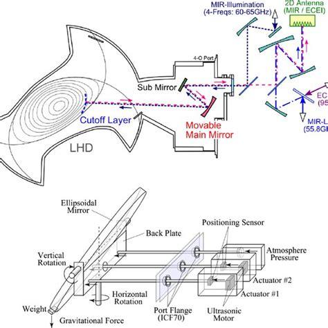 (PDF) Reflectometric measurement of plasma imaging and ...
