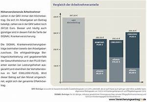 Beitrag Freiwillige Krankenversicherung Berechnen : jahresarbeitsentgeltgrenze 2017 2018 berschreitung der versicherungspflichtgrenze 2017 ~ Themetempest.com Abrechnung