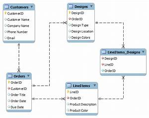 Sql - How To Relate These Tables In An Er Diagram