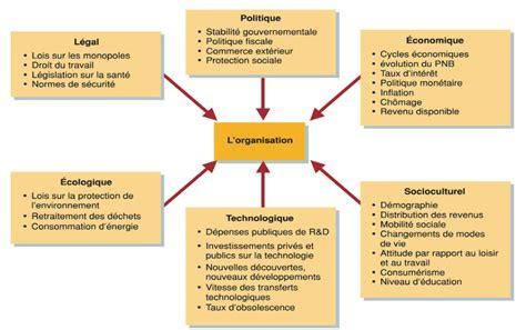 demande de protection fonctionnelle modèle de lettre epreuve de management des entreprises session 2010 cas