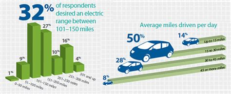 survey 89 percent of respondents desire electric vehicle range of 100 97 percent