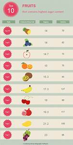 Free High Sugar Fruit Ranking Infographic Template