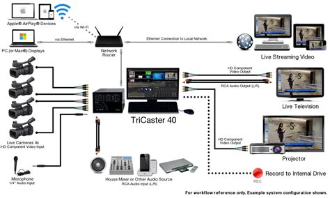 videolink video broadcast production systems tricaster