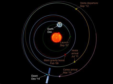 La mejor imagen de Ceres y el asteroide cercano que tenía ...