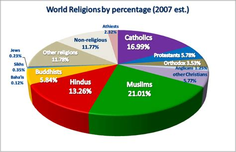 major religions populations pie chart statistics list