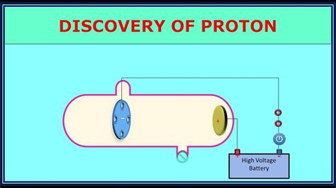 Discovery Of Proton by 2 1 3 Discovery Of Proton