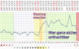 Fruchtbare Tage Berechnen Bei Unregelmäßigem Zyklus : nat rliche verh tung mit der symptothermalen methode nfp mynfp ~ Themetempest.com Abrechnung