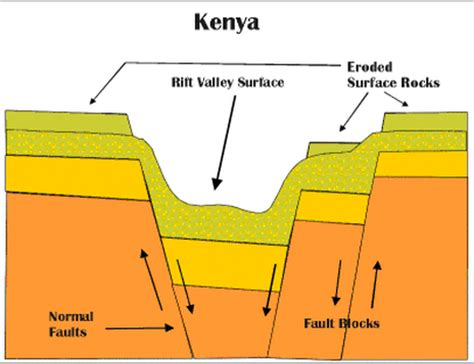 Rift Diagram by What S The Difference Between A Valley And A Rift Valley