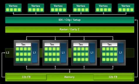 sense of smartphone processors the mobile cpu gpu tegra 4 cpu and gpu detailed nvidia is back in the