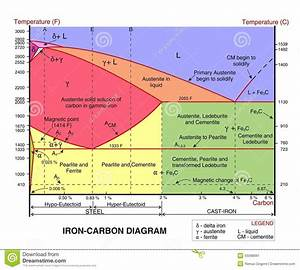 Iron Carbon Diagram - Cdr Format Stock Vector
