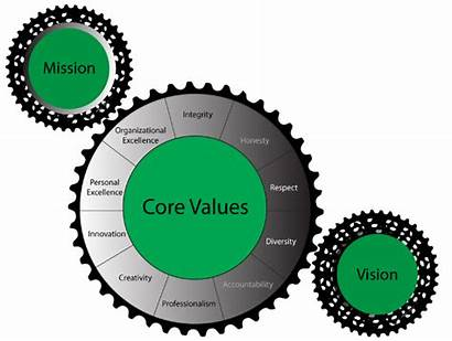 Vision Mission Graphic Values Ac