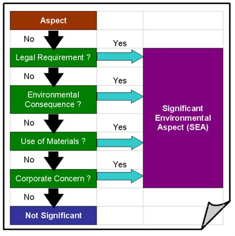 Environmental Aspects Register Template by Generic Iso 14001 Ems Templates
