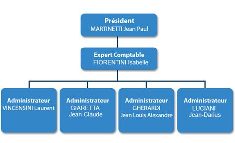 chambre agriculture corse agri gestion corse accueil