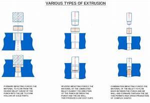 Extruder Steps Berechnen : impact extrusion impact extruded parts cold forming impact extrusion copper extruded parts ~ Themetempest.com Abrechnung