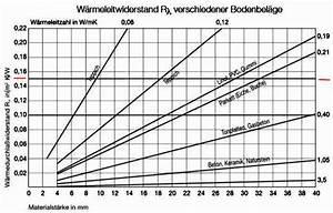 Bodenbeläge Für Fußbodenheizung : holzb den auf fu bodenheizung shkwissen haustechnikdialog ~ Orissabook.com Haus und Dekorationen