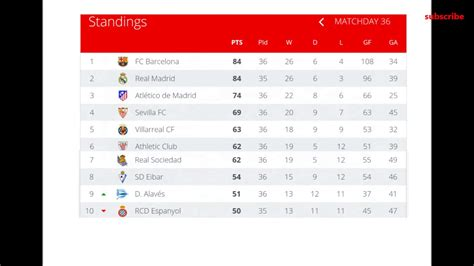 Paddlereport: Spain La Liga Latest Table