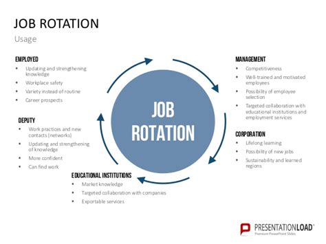 Rotation Program Template by Knowledge Management Powerpoint Templates