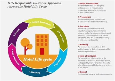 IHG release 2015 Responsible Business report   Green Hotelier