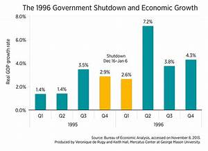GDP Growth and Payroll Changes During the 1996 Government ...