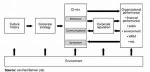 Interaction Between Corporate Identity Formation