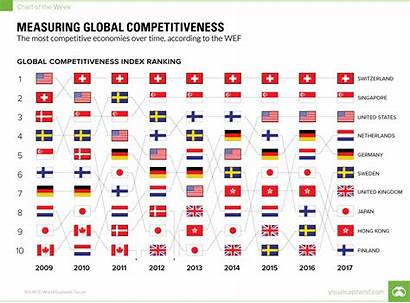 Competitiveness Global Measuring Chart Reddit Capitalist Weekly