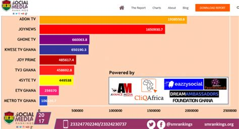 Ghone Tv Named In Top 10 Most Influential Tv Channel In
