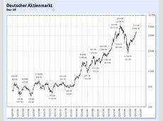 DAX historisch Aktien, Börse, Zertifikate, Wirtschaft