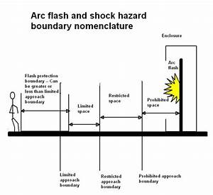 avoiding electrical hazards in the lab and repair shop With arc flash boundary distance