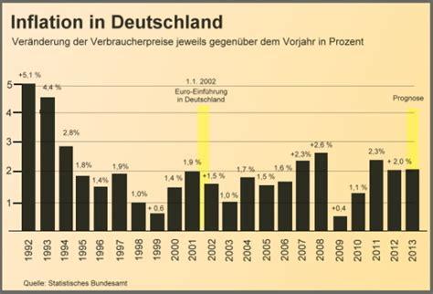 folgen der inflation preissteigerung inflation in deutschland statistiken schaubilder