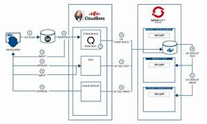 Image Result For Cicd Pipeline Using Ansible Kubernetes