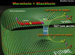 Black Holes and Worm Holes Theory