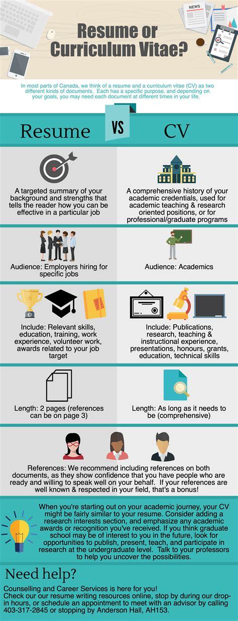 Curriculum Vitae Vs Resume Yahoo by Resume Vs Curriculum Vitae 4c Your Future