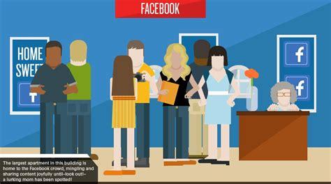si鑒es sociaux si les réseaux sociaux étaient vos voisins du modérateur