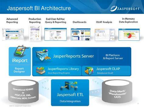 Jaspersoft BI Suite Overview 2012