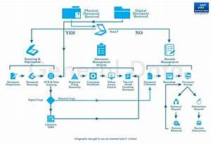 Workflow diagram for document management system image for Document control workflow